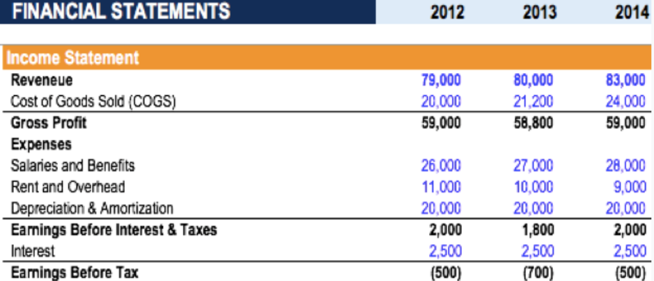 Income statement of zombies