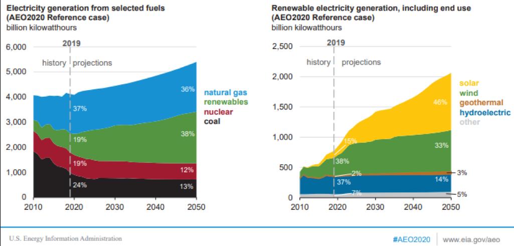 Renewables comparison outlook