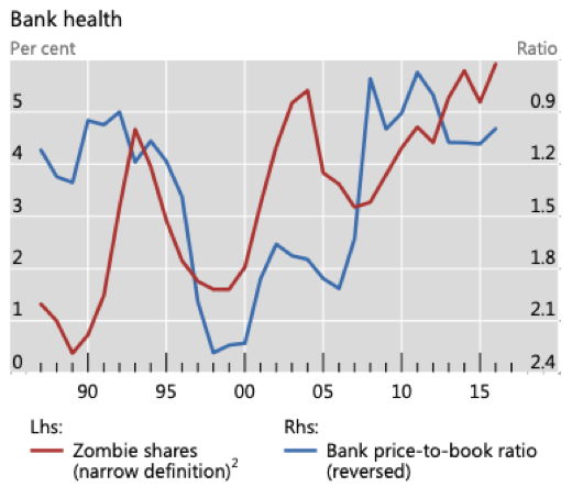 Bank health and zombies