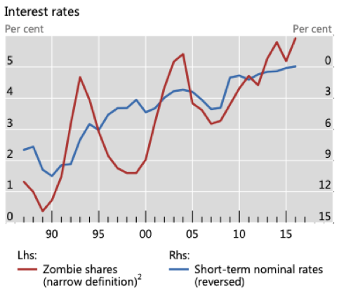 Interest rates and zombies