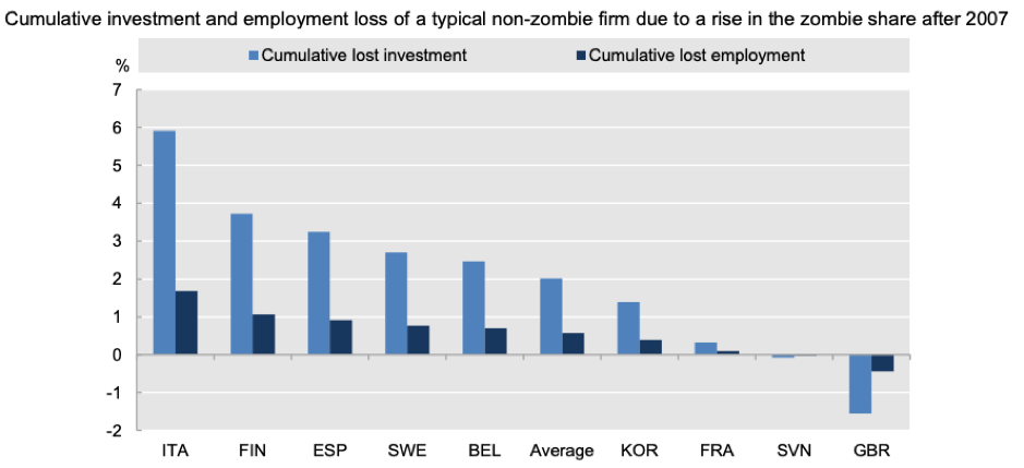 Cumulative investment and employment of zombie firm