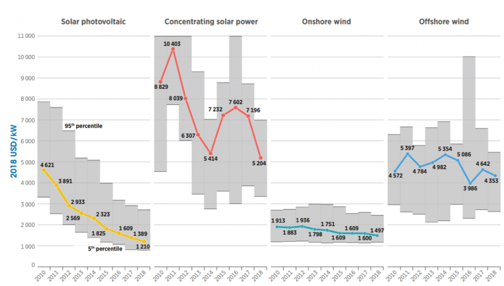Solar photovoltaic concentrating power onshore and offshore wind