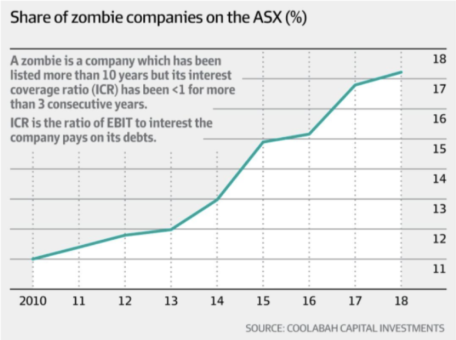 Share of Zombies on ASX