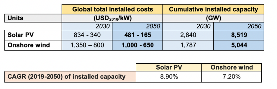 Solar PV and onshore wind