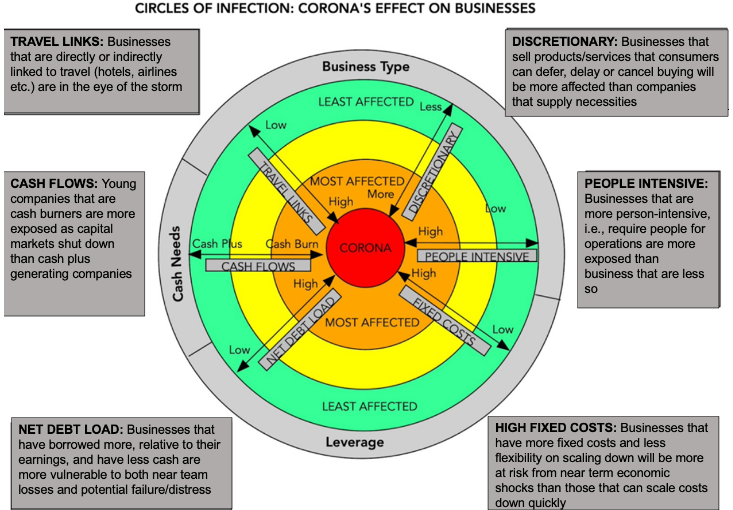 COVID and impacts pie