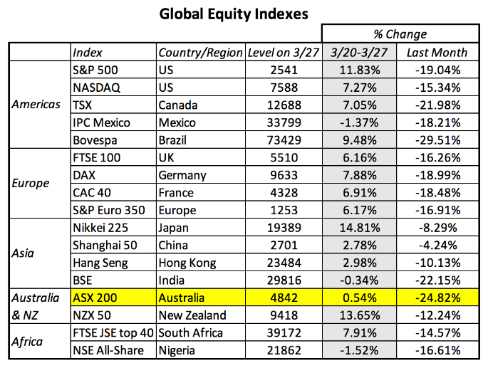 Global equity index performances during covid-19